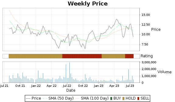 VOXX Price-Volume-Ratings Chart