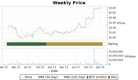 VPHM Price-Volume-Ratings Chart