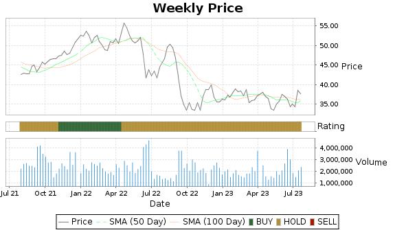 VRNT Price-Volume-Ratings Chart
