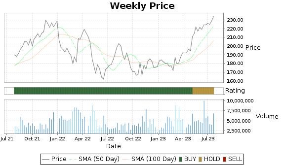 VRSK Price-Volume-Ratings Chart