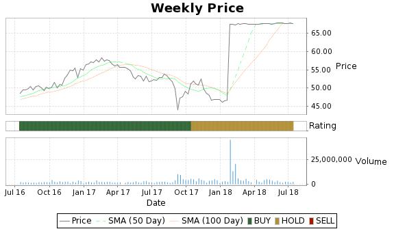 VR Price-Volume-Ratings Chart