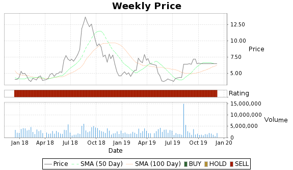 VSI Price-Volume-Ratings Chart