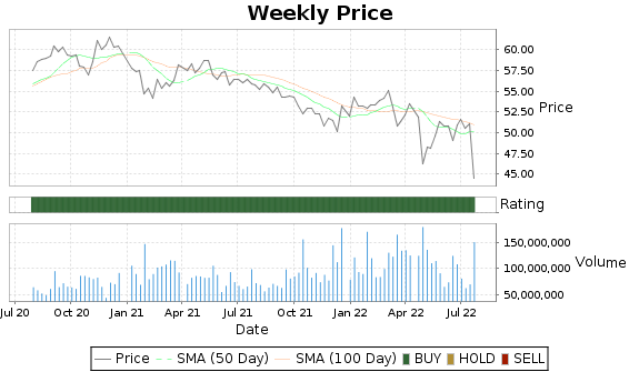 VZ Price-Volume-Ratings Chart