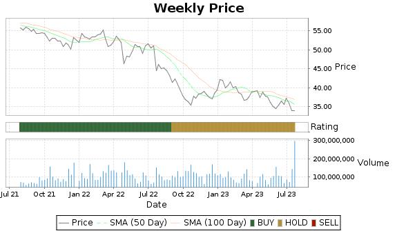 VZ Price-Volume-Ratings Chart