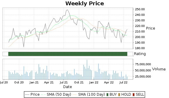 V Price-Volume-Ratings Chart