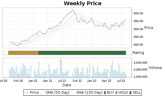 WAT Price-Volume-Ratings Chart