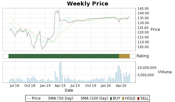 WBC Price-Volume-Ratings Chart