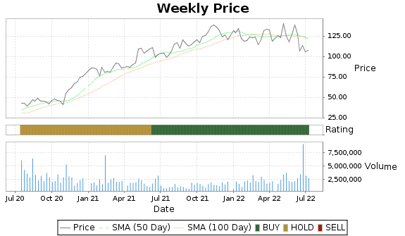 WCC Price-Volume-Ratings Chart