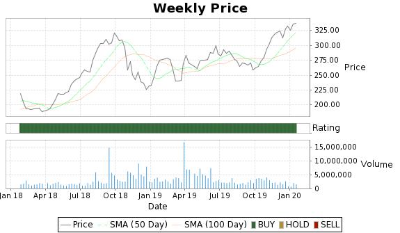 WCG Price-Volume-Ratings Chart