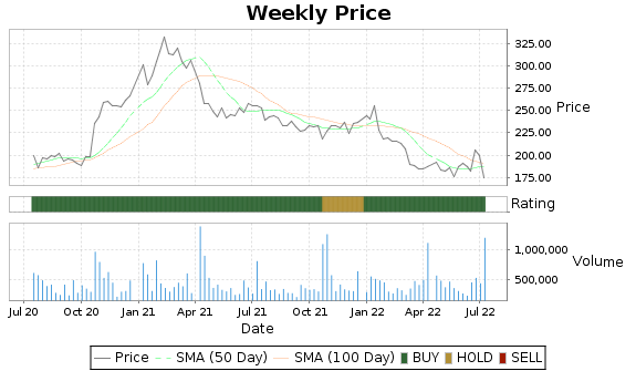 WDFC Price-Volume-Ratings Chart