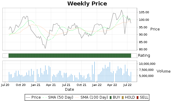 WEC Price-Volume-Ratings Chart