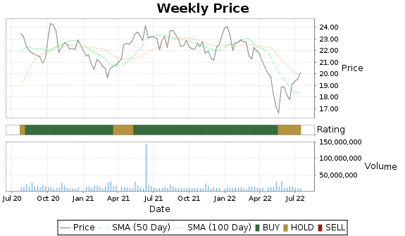 WEN Price-Volume-Ratings Chart