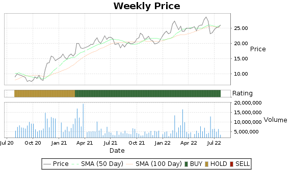 WES Price-Volume-Ratings Chart