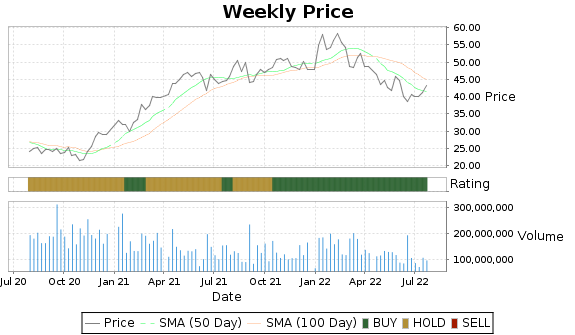 WFC Price-Volume-Ratings Chart