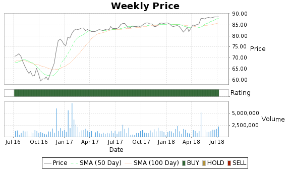 WGL Price-Volume-Ratings Chart