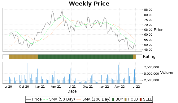 WGO Price-Volume-Ratings Chart