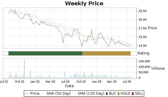 WILC Price-Volume-Ratings Chart