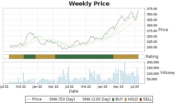 WINA Price-Volume-Ratings Chart