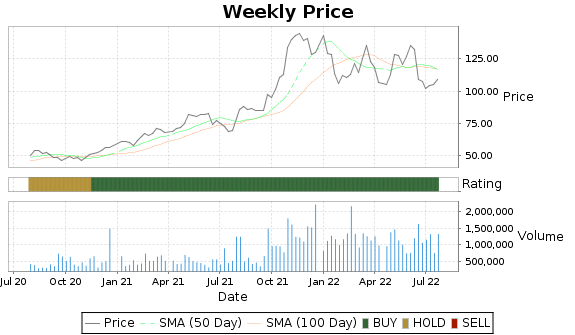 WIRE Price-Volume-Ratings Chart
