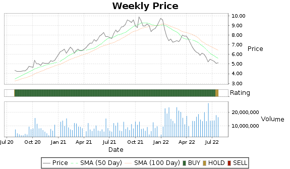 WIT Price-Volume-Ratings Chart