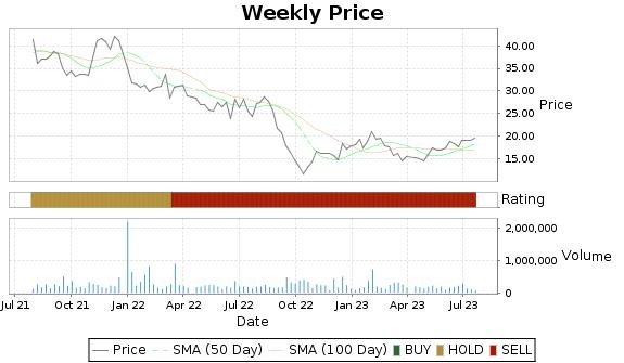 WLDN Price-Volume-Ratings Chart