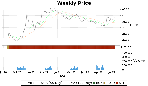 WLFC Price-Volume-Ratings Chart