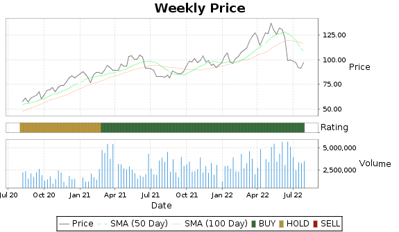 WLK Price-Volume-Ratings Chart