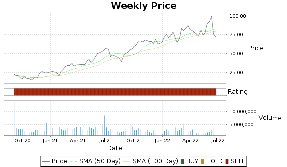 WLL Price-Volume-Ratings Chart