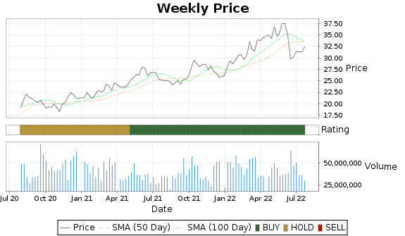 WMB Price-Volume-Ratings Chart