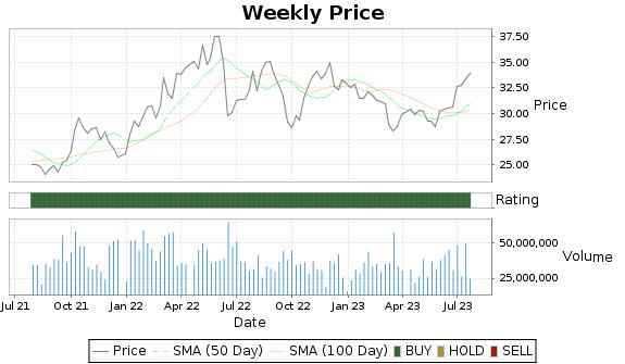 WMB Price-Volume-Ratings Chart