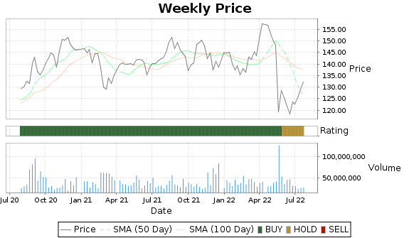 WMT Price-Volume-Ratings Chart