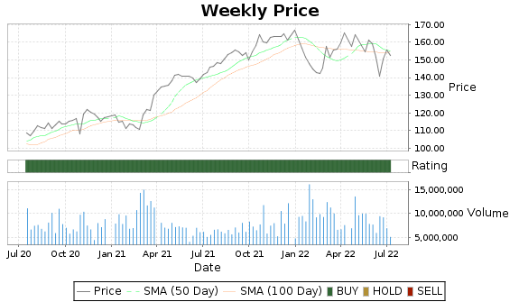 WM Price-Volume-Ratings Chart