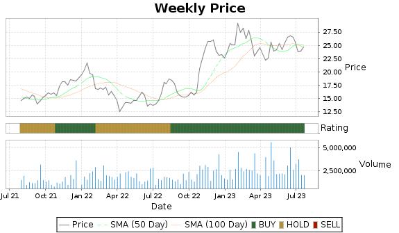 WNC Price-Volume-Ratings Chart