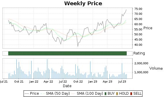 WOR Price-Volume-Ratings Chart