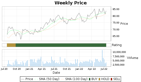 WPC Price-Volume-Ratings Chart