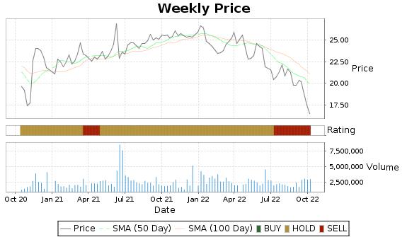 WRE Price-Volume-Ratings Chart