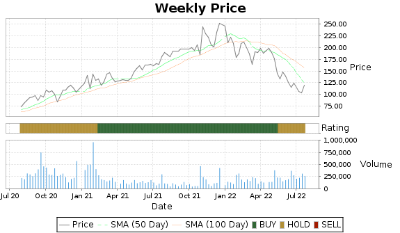 WRLD Price-Volume-Ratings Chart