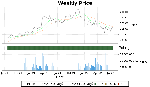 WSM Price-Volume-Ratings Chart
