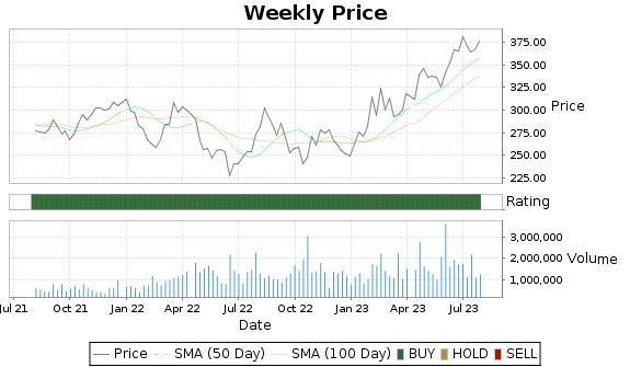 WSO Price-Volume-Ratings Chart