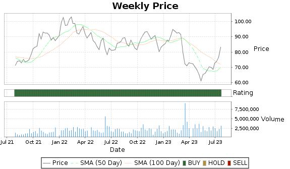 WTFC Price-Volume-Ratings Chart