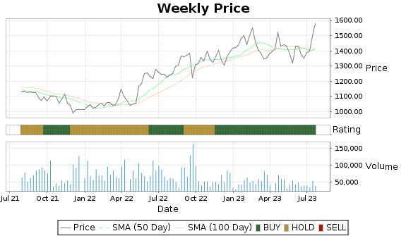 WTM Price-Volume-Ratings Chart