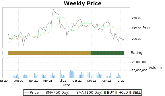 WTW Price-Volume-Ratings Chart