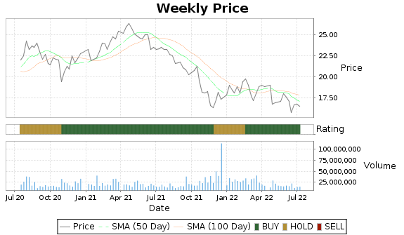 WU Price-Volume-Ratings Chart