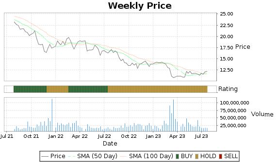 WU Price-Volume-Ratings Chart