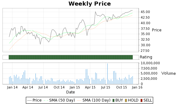 WX Price-Volume-Ratings Chart