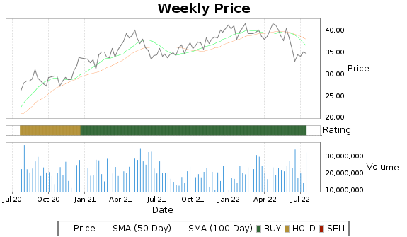 WY Price-Volume-Ratings Chart