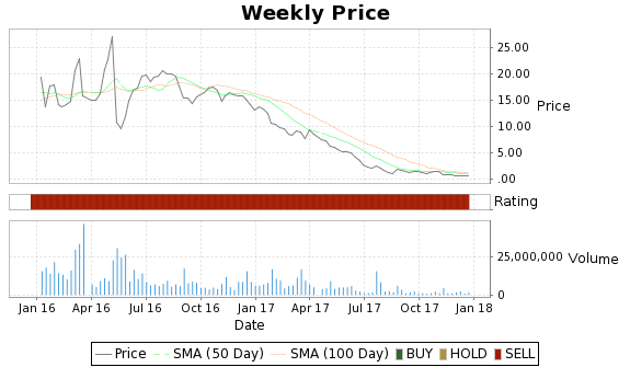 XCO Price-Volume-Ratings Chart