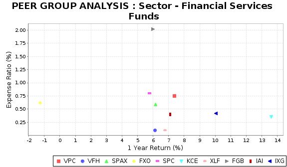 XLF Peer Plot Chart