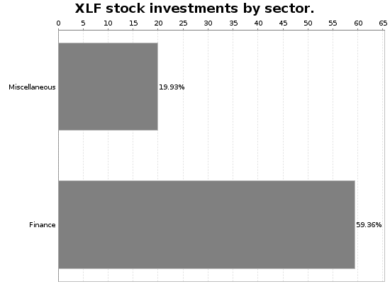 XLF Sector Allocation Chart