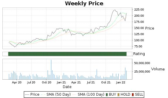 XLNX Price-Volume-Ratings Chart